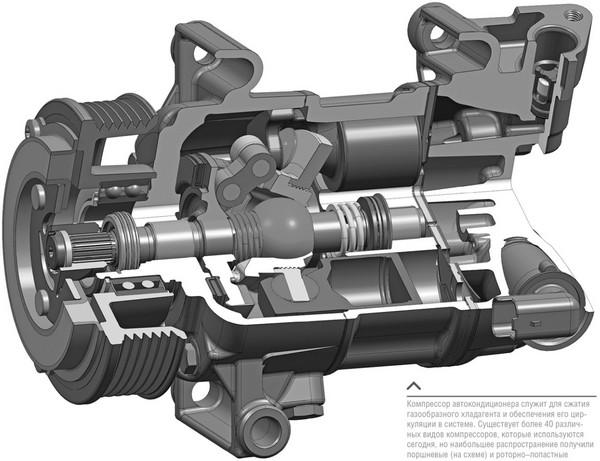Диагностика и ремонт компрессора автокондиционера