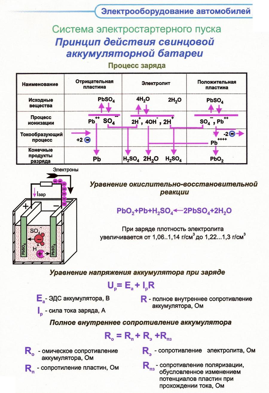 Принцип действия свинцовой аккумуляторной батареи