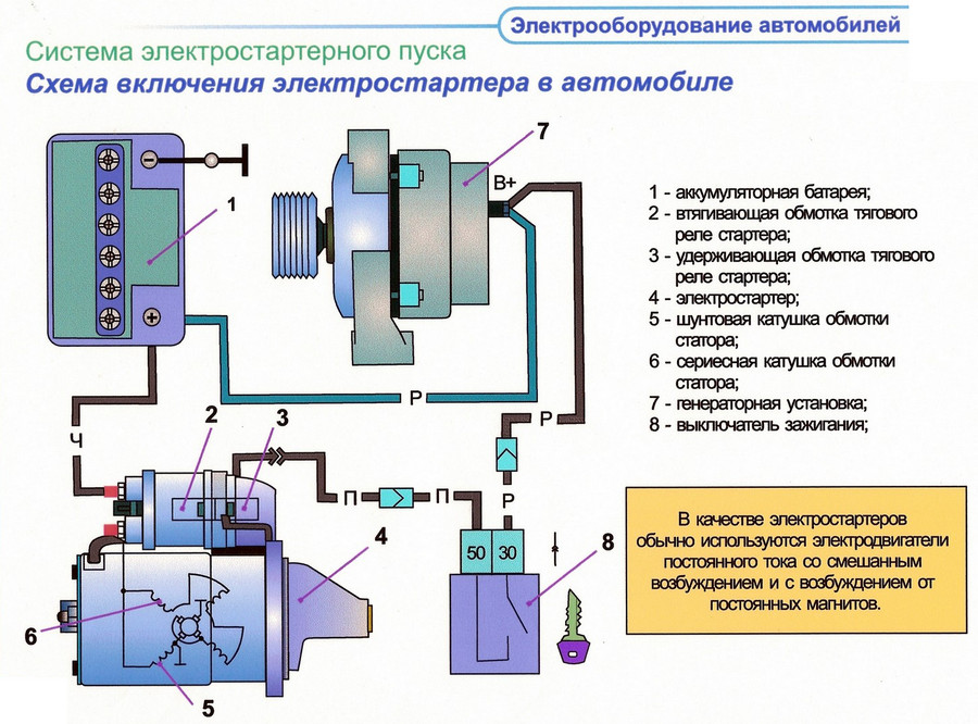 Система электростартерного пуска