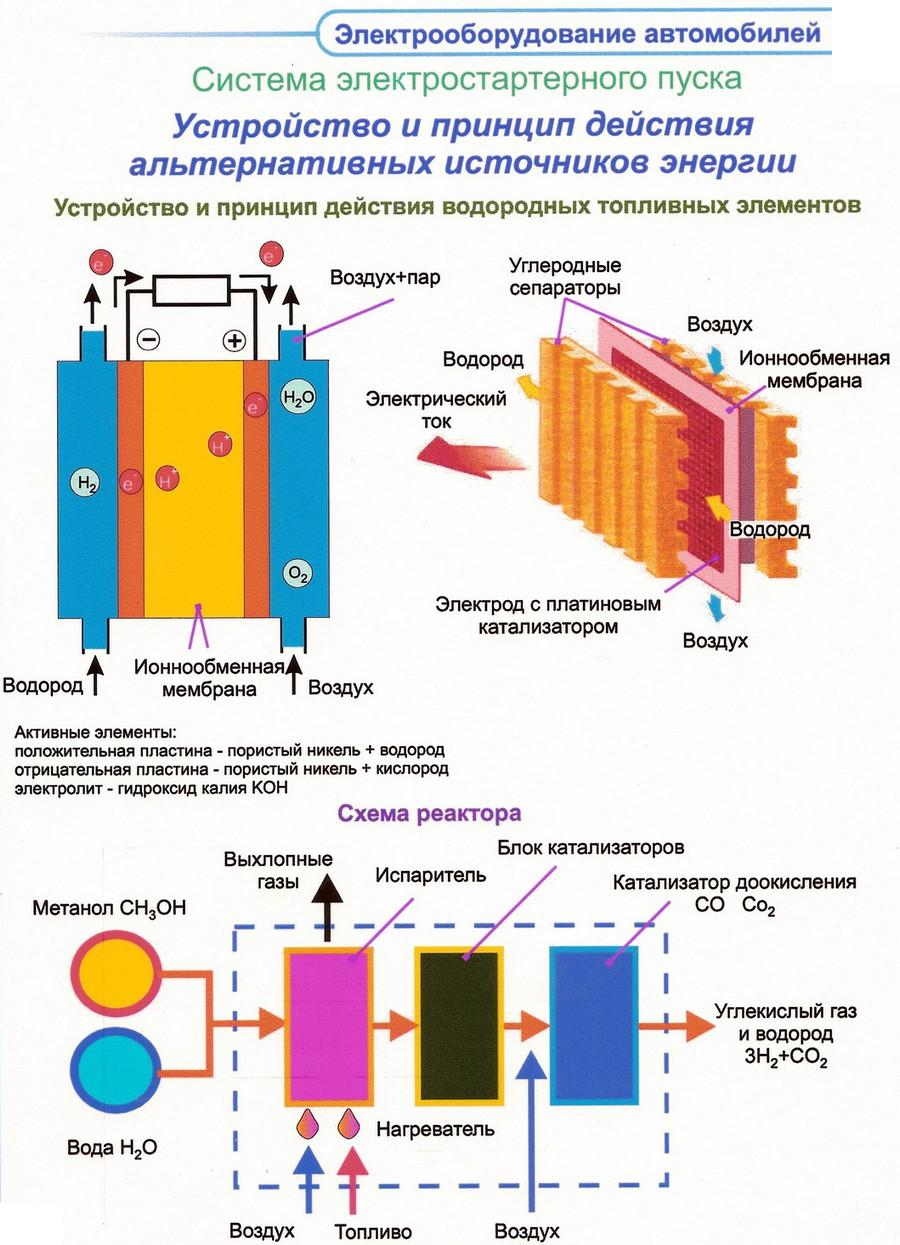 Устройство и принцип действия альтернативных источников энергии