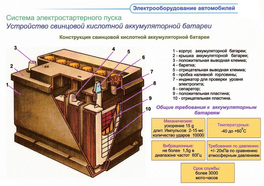 Устройство свинцовой кислотной аккумуляторной батареи