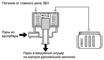 Автоэлектрик в Минске