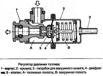 Регулятора давления топлива - ремонт, замена Минск