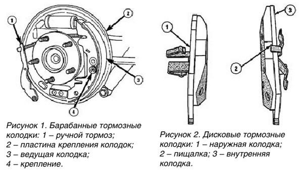 Неправильно установленные дисковые/барабанные колодки
