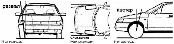 проверить развал-схождение в Минске