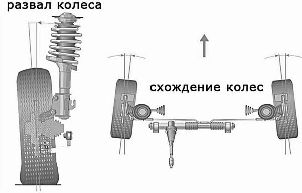 Схождение-развал 3D в Минске