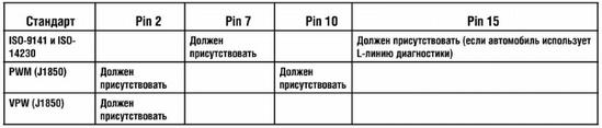 Диагностика авто Минск