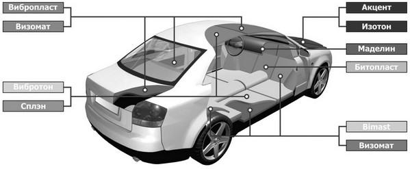 Шумоизоляция авто (пола, арок, капота)