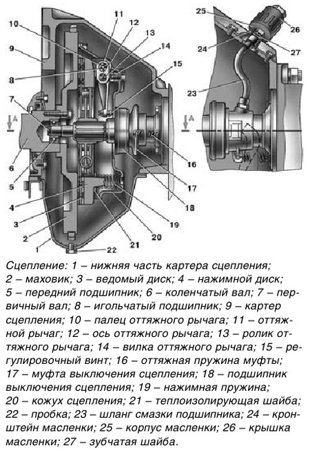 Схема сцепления