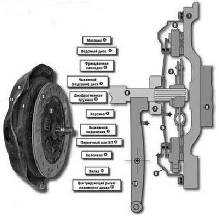 Технология и ремонт сцепления