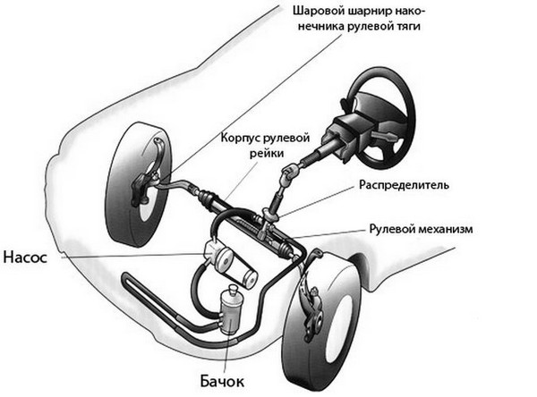 Гидравлический усилитель рулевого управления
