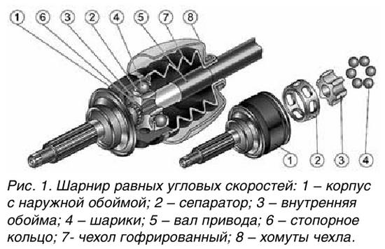 Ремонт шарниров равных угловых скоростей заключается в замене их деталей и чехлов